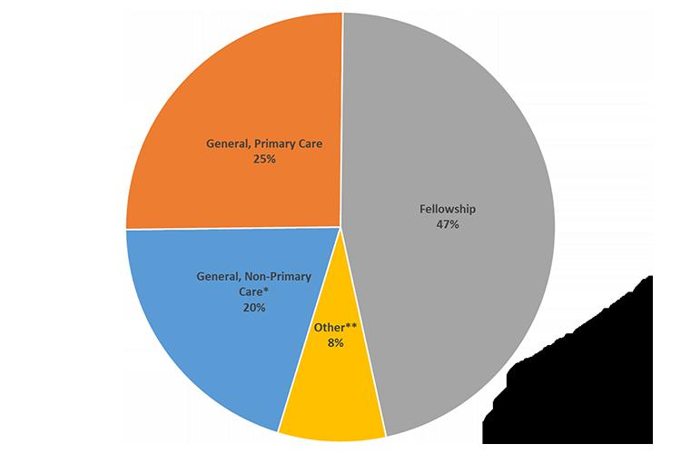 Pie chart showing pediatric resident alumni career paths